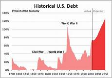 Us Debt Burden Chart Everything You Need To Know About Debt
