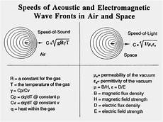 Difference Between Sound Wave And Light Wave Presentation Slide Comparing The Compression Of Sound And