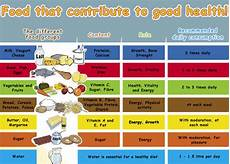 Daily Nutrition Chart For Children Food Nutrition Chart Vitamins And Their Benefits Skin