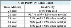 Silver Karat Chart What Is The Difference Between Different Karats Of Gold