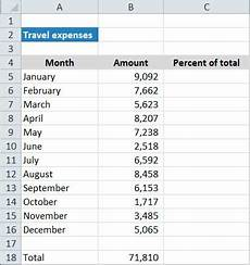 Calculating Expenses Calculating Percentages Of A Total In Excel Pryor