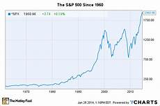 1999 stock market chart stock market bubble these 2 charts should scare you the