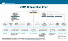 Department Of Agriculture Org Chart Trump S Usda Vs Science Scribd