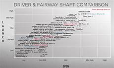 Golf Shaft Kick Point Chart Shaft Comparison Guide Golf