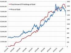 Gold Price Value Chart The Worst Gold Chart Of All Time Business Insider