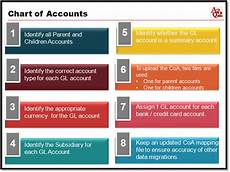 Netsuite Chart Of Accounts Example Netsuite Chart Of Accounts Upload