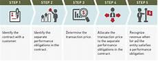 New Revenue Recognition Standard New Revenue Recognition Standard For Hospitals