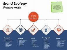 Branding Strategy Template Brand Strategy Framework Ppt Example Professional