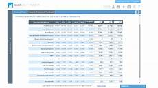 Forecast Income Statement Lowes Companies Inc Low Fundamental Valuation Using