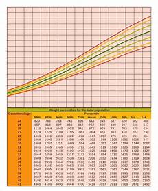 Percentile Charts 5 Baby Growth Chart Calculator Templates Free Sample