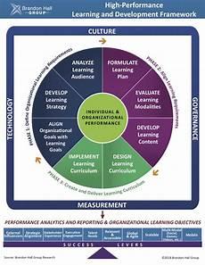 Career Strategies 5 Career Development Essentials Training Magazine