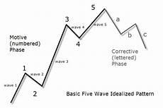 Elliott Wave Charting Tools Elliott Wave Forex Trading