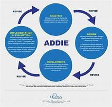 Instructional Design Models Exploring Instructional Design Models Other Than Addie A