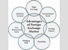 What is a Foreign Exchange Market? Definition