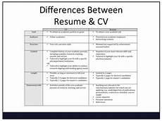 Cv Meaning Resume A Curriculum Vitae Meaning Modelo De Curriculum Vitae