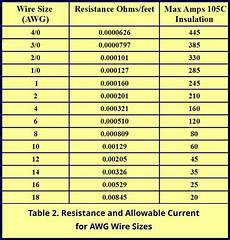 Wire Gauge Current Chart Wire Gauges And Safety Our Blog Just A Little Further