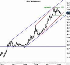 Chart Eur Try Us Dollar Archives Tech Charts