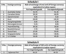 Currency Converter Chart 50 Wallpaper Conversion Chart On Wallpapersafari
