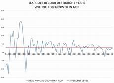 United States Gdp Chart By Year U S Has Record 10th Straight Year Without 3 Growth In Gdp