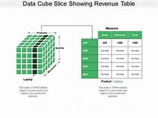 Data Cube Data Cube Slice Showing Revenue Table Graphics