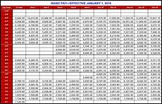 Army Reserve Retirement Points Chart Army Pay Table 2017 Brokeasshome Com