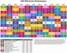 Stock Market Sector Performance Chart Annual S Amp P Sector Performance Novel Investor
