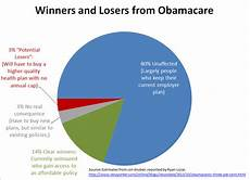Obamacare Plan Comparison Chart Here S What S Wrong With This Obamacare Winners And