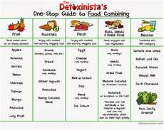 Food Combining Chart For Weight Loss Perfect Diet Chart For Weight Loss Diet Plan For Women