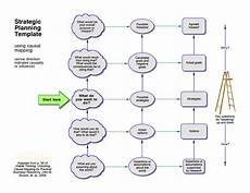 Events And Causal Factors Chart Template Causal Mapping Picture It Solved