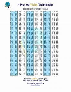 Vertex Chart Convert Glasses Prescription To Contacts Calculator