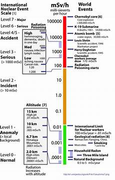 Radiation Scale Chart What About Ground Or Food Contamination Radiation