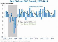 United States Gdp Chart By Year Eight Years Of Macroeconomic Progress And The Third