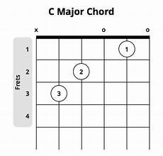 C Major Guitar Chord Chart Most Popular Beginner Guitar Chords Chart Musician Tuts