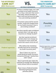 Obamacare Plan Comparison Chart Trumpcare Ahca Vs Obamacare Aca Ehealth Insurance