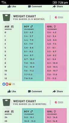 Womb Baby Weight Chart In Kg Pin By Luisa On Baby Growth Baby Weight Chart