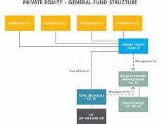 Equity Fund Formation 101