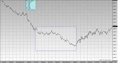 Corn Prices 2015 Chart U S Corn Weekly Review Comparing 2015 To 2009 And 2014