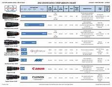 Canon Comparison Chart Zoom Lens Comparison Chart Final
