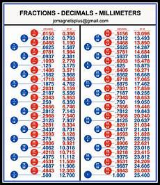 Millimeter To Decimal Chart Fractions Decimals Millimeters Conversion Chart Tool Box