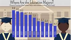education major survey number of future teachers reaches all time low