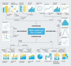 Data Visualization Projects Visualize Data With A Bar Chart Mastering Data Storytelling 5 Steps To Creating