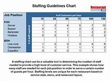 Staffing Chart Template Staffing Guideline Chart