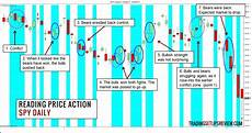 Reading Price Charts Bar By Bar By Al Brooks A Simple Way To Look At Price Action Trend Bars