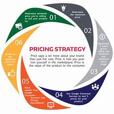 Product Pricing Determining The Pricing Strategy For Your Online Business