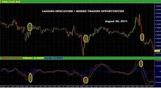 Renko Charts Forex Forex Renko Charts Fx Trading System By Jerry A Commodity