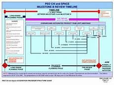 Spawar Organization Chart Ppt Peo C4i Organizational Structure Powerpoint