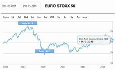 Euro Stoxx 500 Chart 10 Jahres Chart 2015 Leitindizes Readsmarter Business