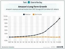 Chart Amazon Charts Showing Amazon S 275 Billion Business Business