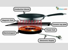 What Type Of Pans Work On Induction Hobs   Home Decorating