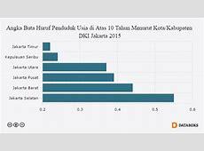 2015, Angka Buta Huruf Jakarta Selatan Tertinggi   Databoks